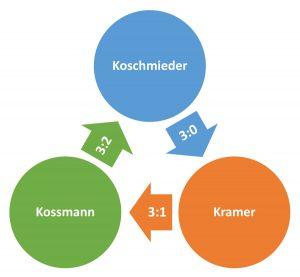 Im Kreis gedreht... Herrenvereinsmeister 2019?